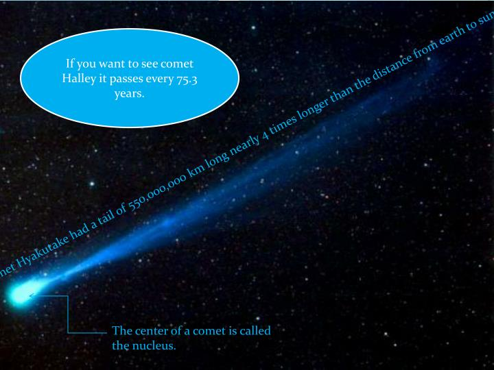 If you want to see comet Halley it passes every 75.3 years.