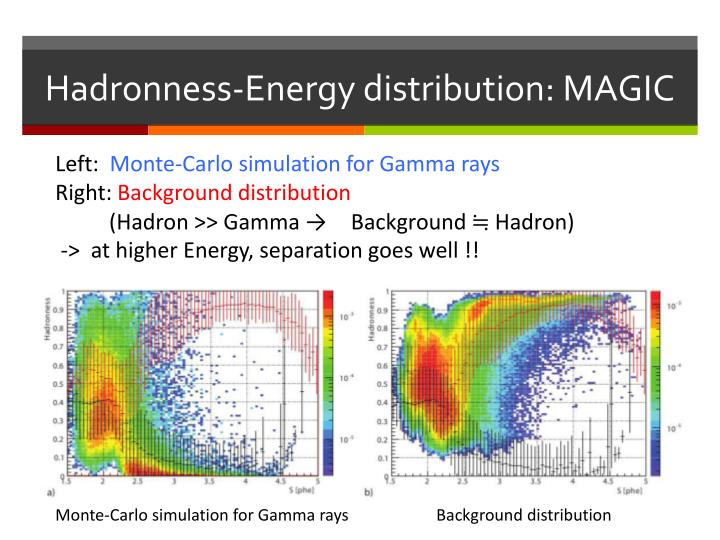 Hadronness