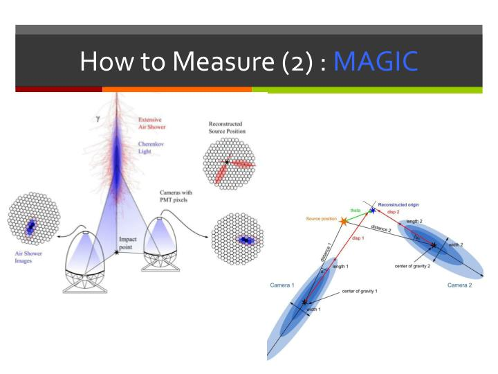 How to Measure (