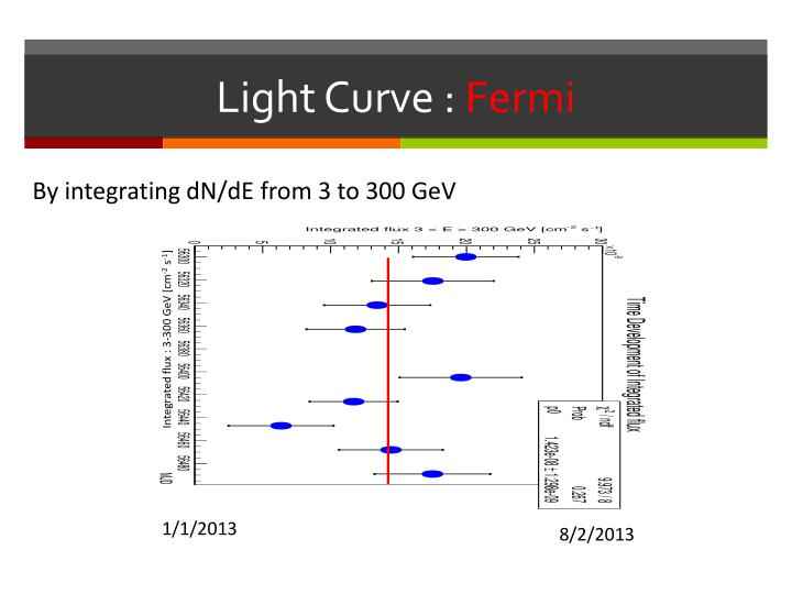 Light Curve :