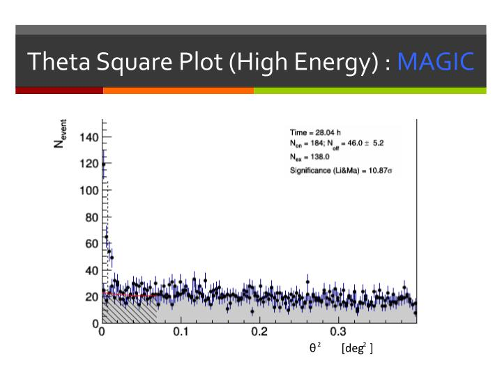 Theta Square Plot
