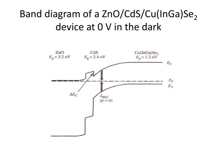 Band diagram of a ZnO/CdS/Cu(InGa)Se