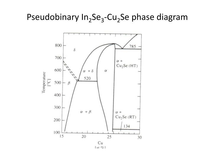 Pseudobinary In