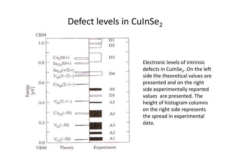 Defect levels in CuInSe