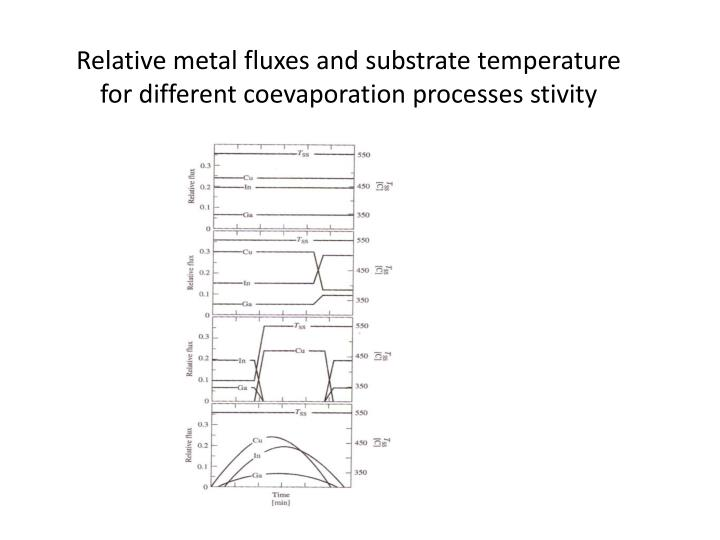 Relative metal fluxes and substrate temperature for different coevaporation processes stivity