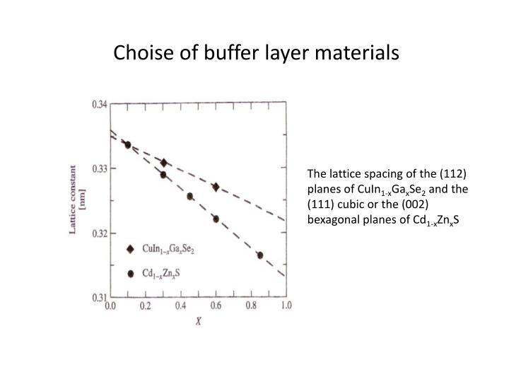 Choise of buffer layer materials