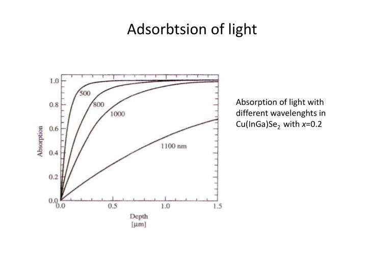 Adsorbtsion of light