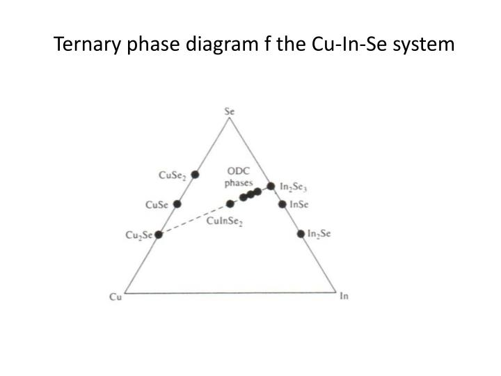 Ternary phase diagram f the Cu-In-Se system