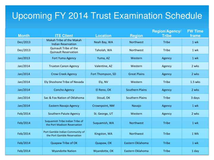 Upcoming FY 2014 Trust Examination Schedule