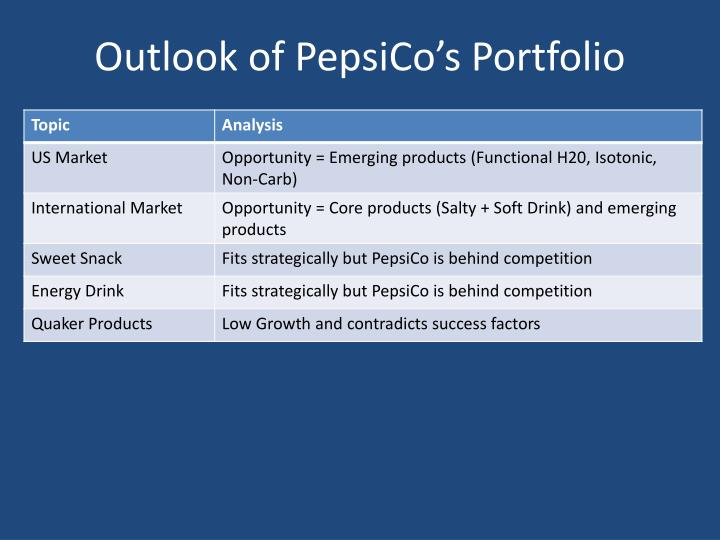 Outlook of PepsiCo's Portfolio