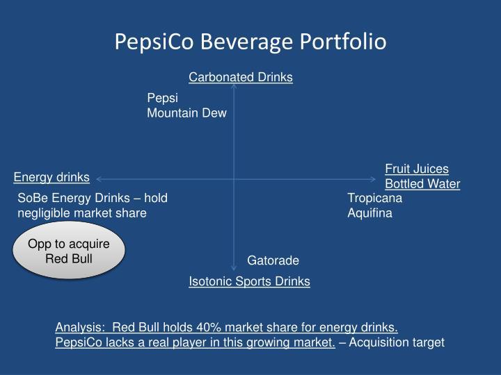 PepsiCo Beverage Portfolio