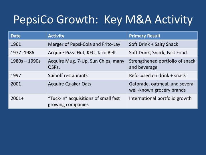 PepsiCo Growth:  Key M&A Activity