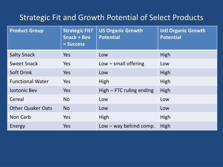 Strategic Fit and Growth Potential of Select Products