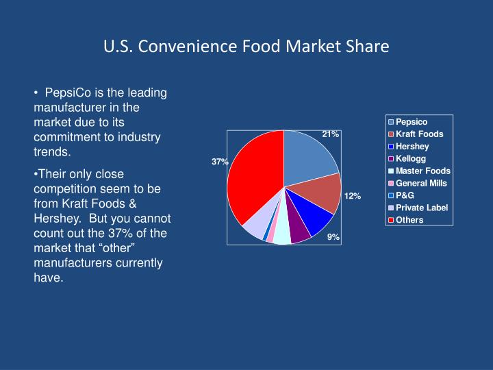 U.S. Convenience Food Market Share