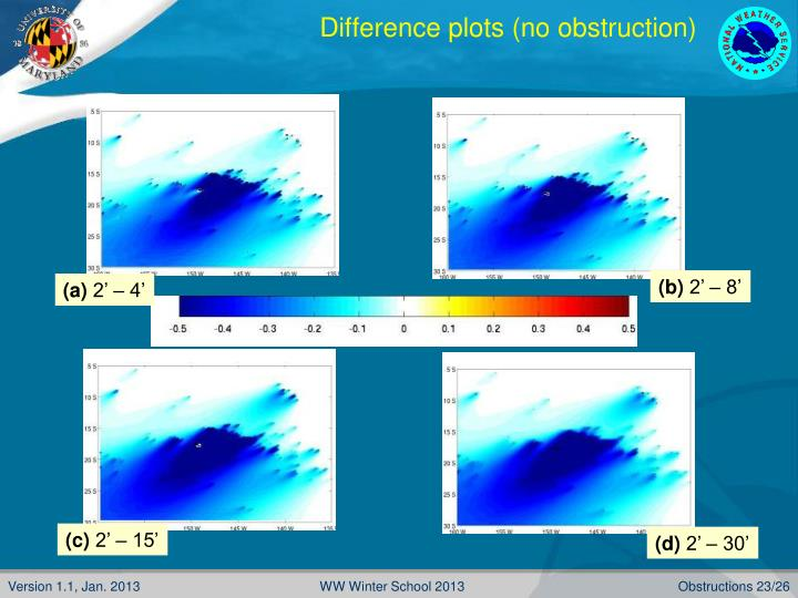Difference plots (no obstruction)