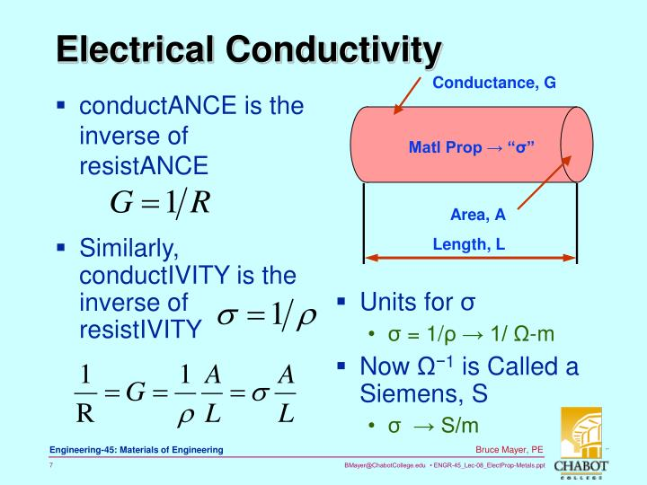 how to find electrical conductivity of elements