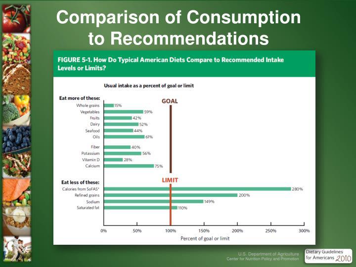 Comparison of Consumption