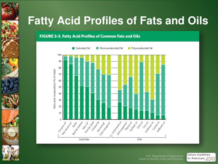 Fatty Acid Profiles of Fats and Oils