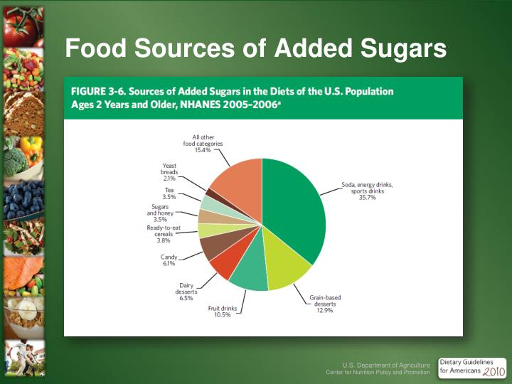 Food Sources of Added Sugars