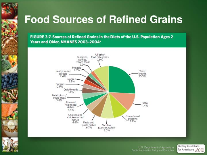 Food Sources of Refined Grains