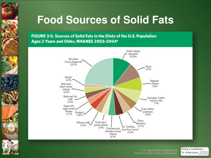 Food Sources of Solid Fats