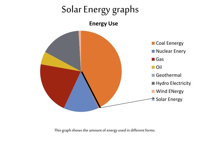 Solar Energy graphs