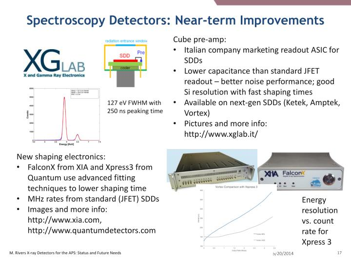 Spectroscopy Detectors: Near-term Improvements