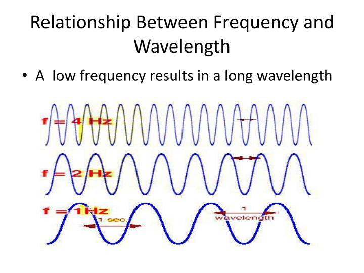 microwave frequency and wavelength relationship