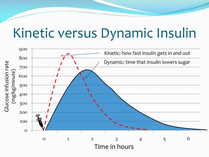 Kinetic versus Dynamic Insulin