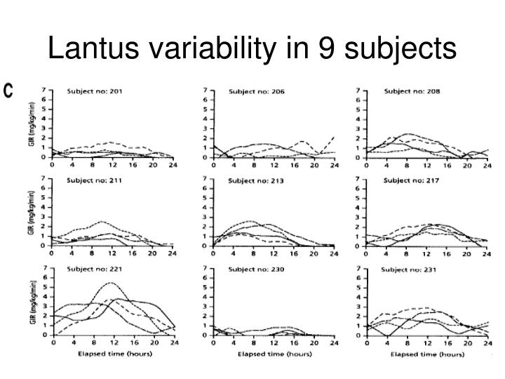 Lantus variability in 9 subjects