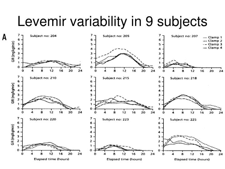 Levemir variability in 9 subjects