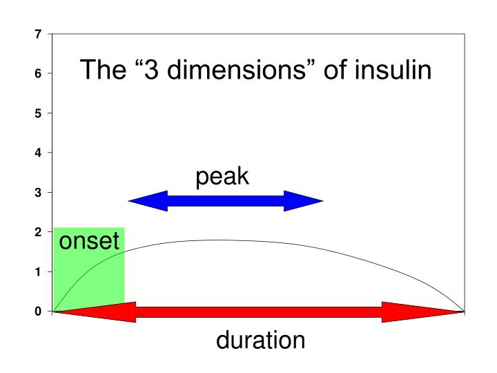 "The ""3 dimensions"" of insulin"