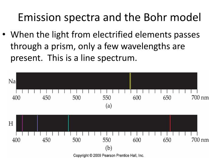 Emission spectra and the Bohr model