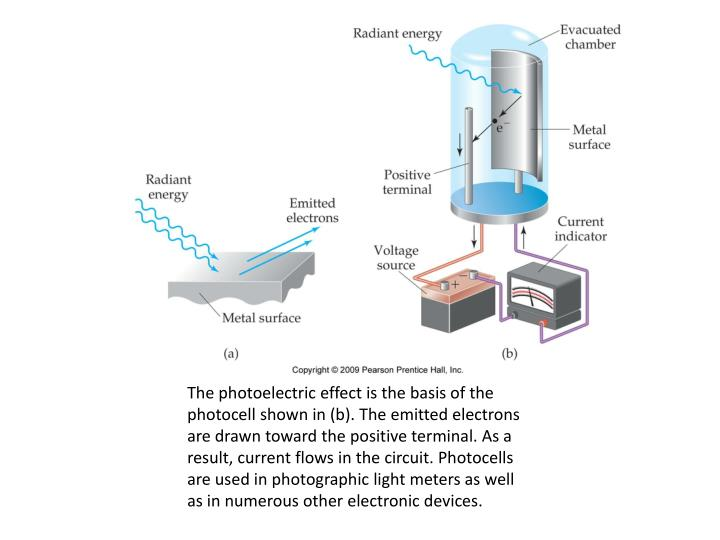 The photoelectric effect is the basis of the photocell shown in (b). The emitted electrons are drawn toward the positive terminal. As a result, current flows in the circuit. Photocells are used in photographic light meters as well as in numerous other electronic devices.