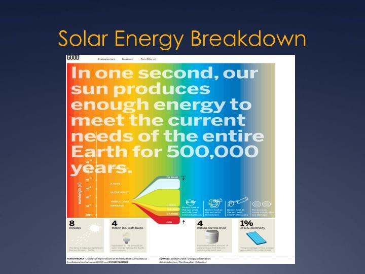 Solar Energy Breakdown
