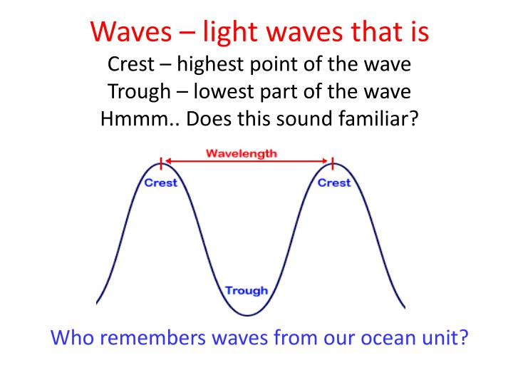 Waves – light waves that is
