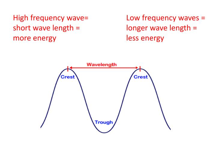 High frequency wave= short wave length =