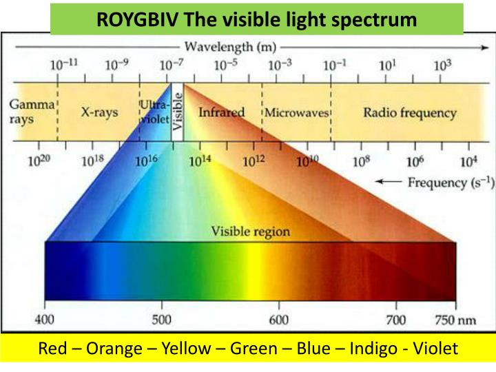 ROYGBIV The visible light spectrum
