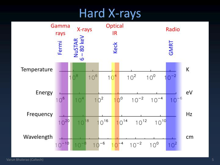 Hard X-rays