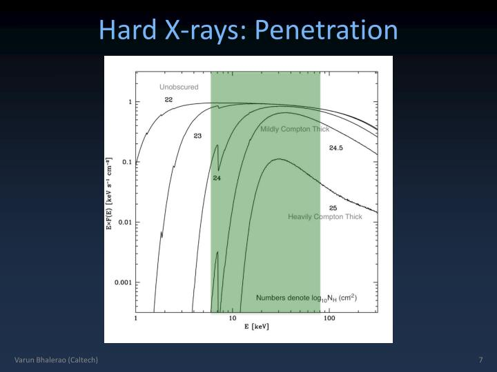 Hard X-rays: Penetration