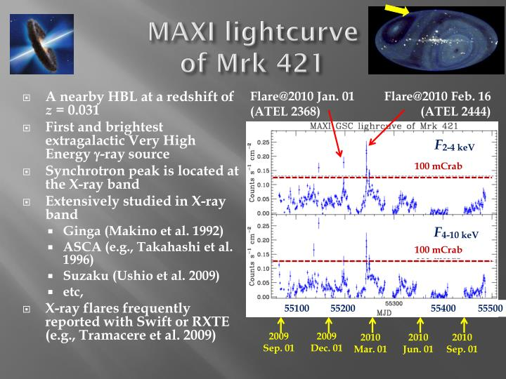 Maxi lightcurve of mrk 421