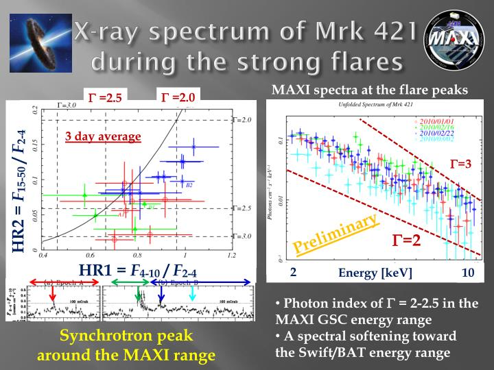 X-ray spectrum of