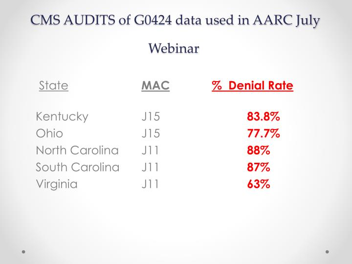 CMS AUDITS of G0424 data used in AARC July Webinar