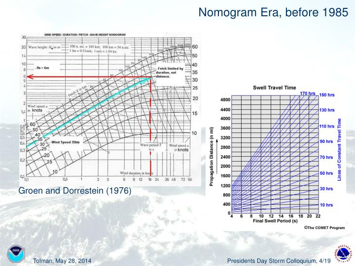 Nomogram Era, before 1985