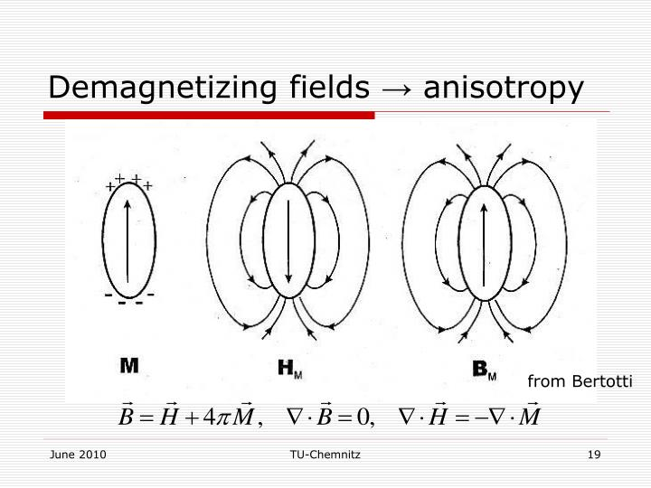 Demagnetizing fields