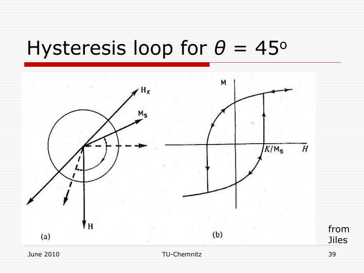 Hysteresis loop for
