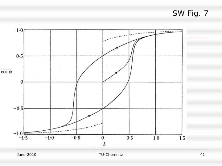SW Fig. 7