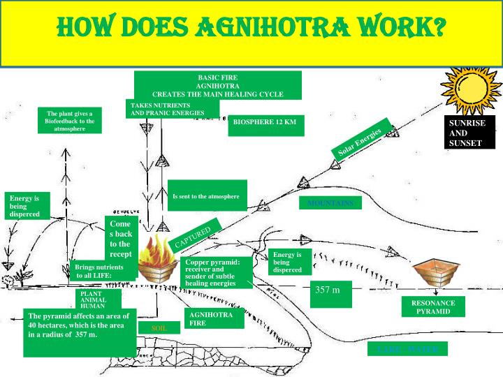 How does Agnihotra