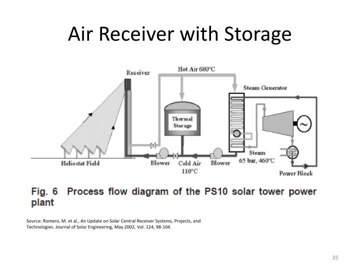 Air Receiver with Storage