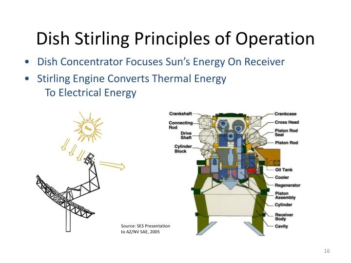 Dish Stirling Principles of Operation